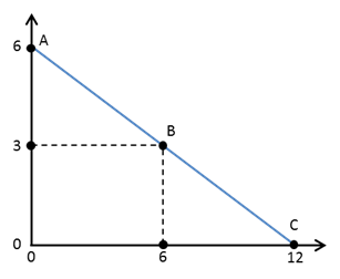 Microeconomics 9781464143878 macmillan learning slope of a linear curve fandeluxe Images