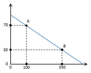 Microeconomics 9781464143878 macmillan learning calculate the slope of the line in the figure below ka9pntmmddjjri79vzje0ymubt0wxhwjrsethsdszurxyspp5gj4z65nc6ilcadz387uzxljrgh7c2up2myld5madvxtwl fandeluxe Image collections